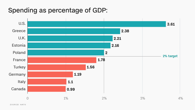 chart spending percentage GDP