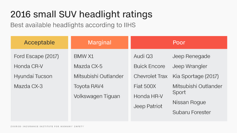 chart 2016 small suv headlight