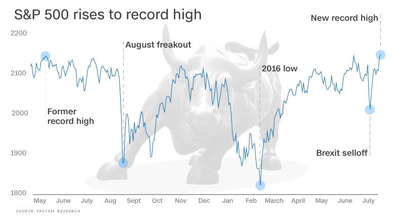 chart stock record high