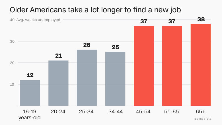 chart unemployed americans age weeks