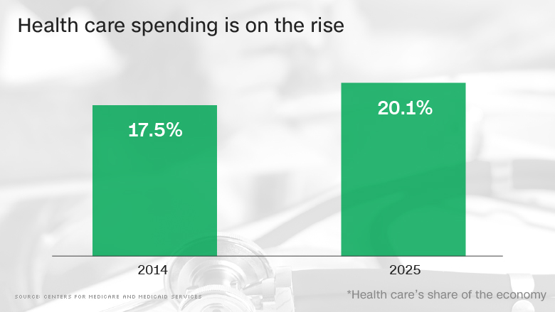 chart health care spending increase