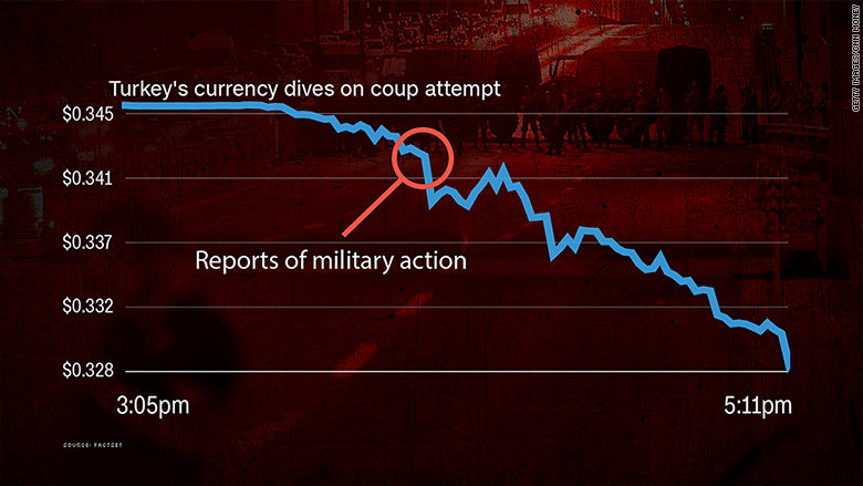 chart turkey coup currency dives