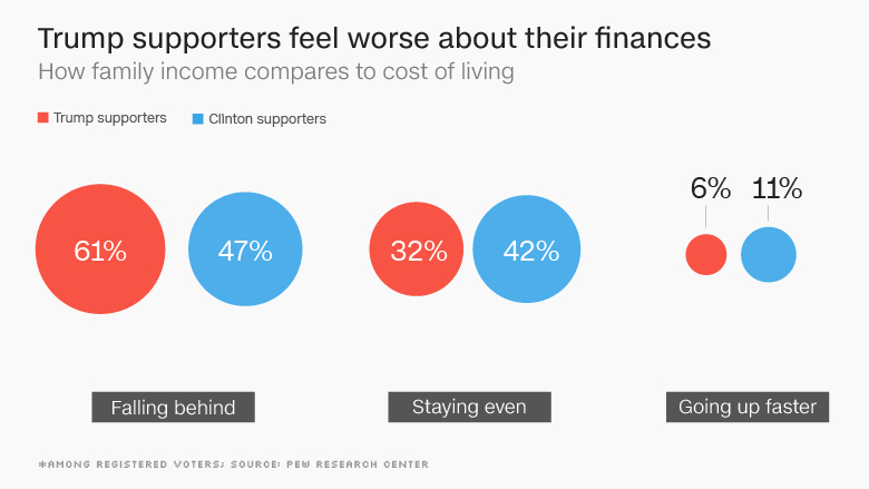 chart cost of living trump supporters