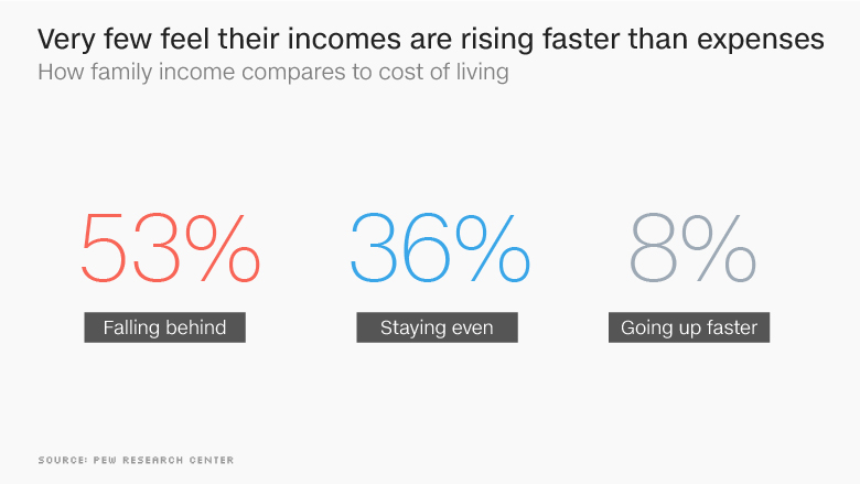 chart cost of living income