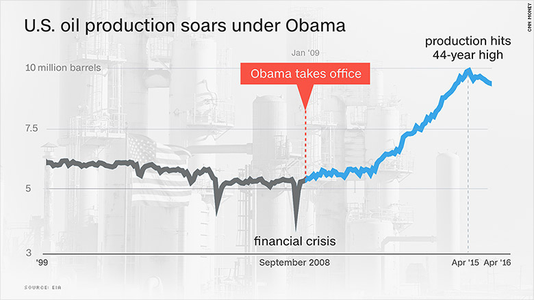 us oil production soars under obama