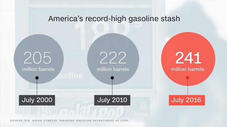chart american gas glut