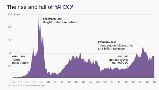 Verizon is buying Yahoo for $4.8 billion