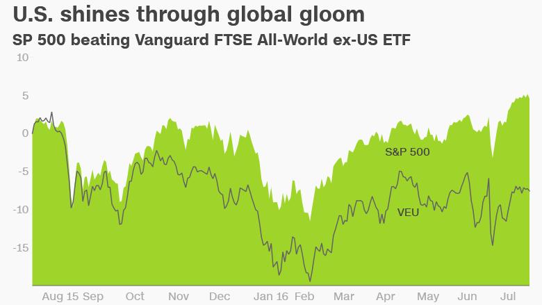 US stocks vs rest of world