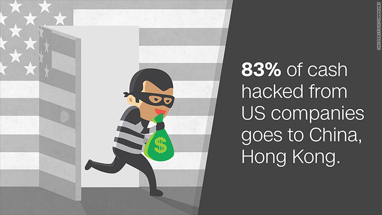 Hackers preying on US companies send the cash to China and Hong Kong