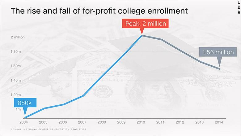 for profit enrollment