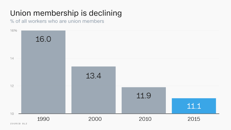 union membership declining