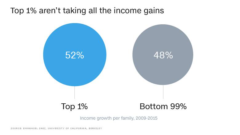 chart income gains