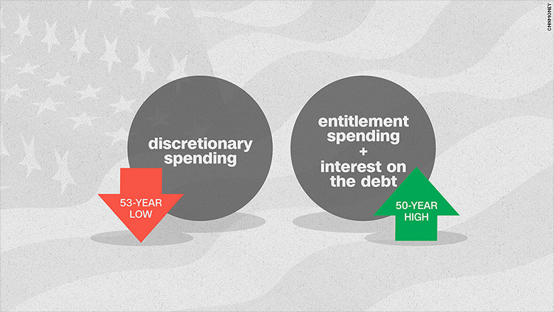 Is anyone worried about America's $19 trillion debt?