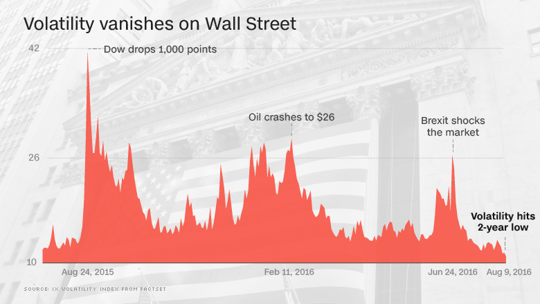 low volatility stocks