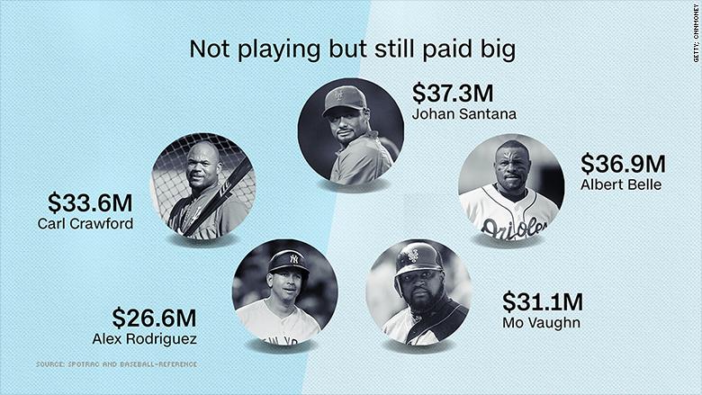 arod baseball salaries new