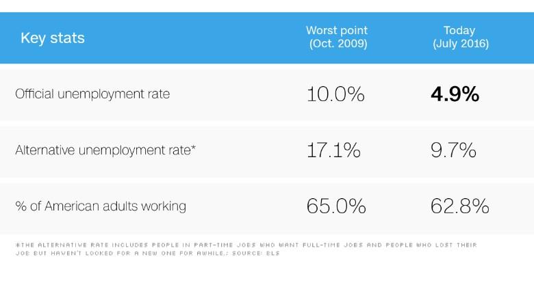 chart unemployment not hoax