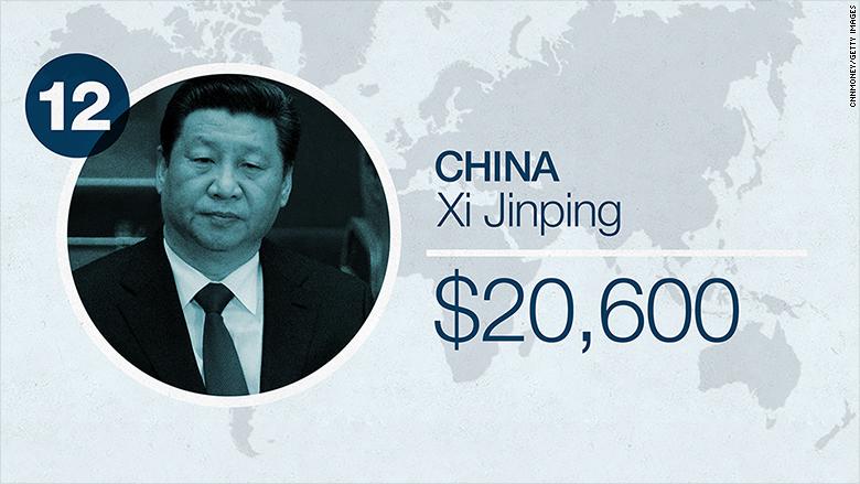 world leader salaries 2016 china