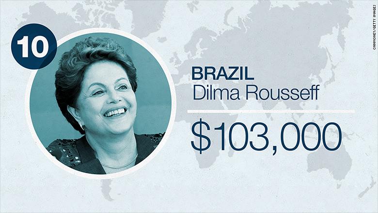 world leader salaries 2016 brazil