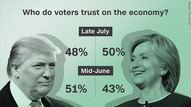 clinton trump trust economy