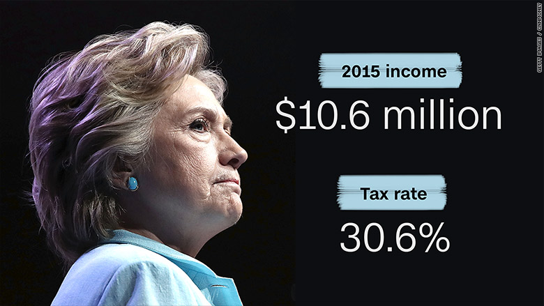 Here's what's in Hillary Clinton's tax return