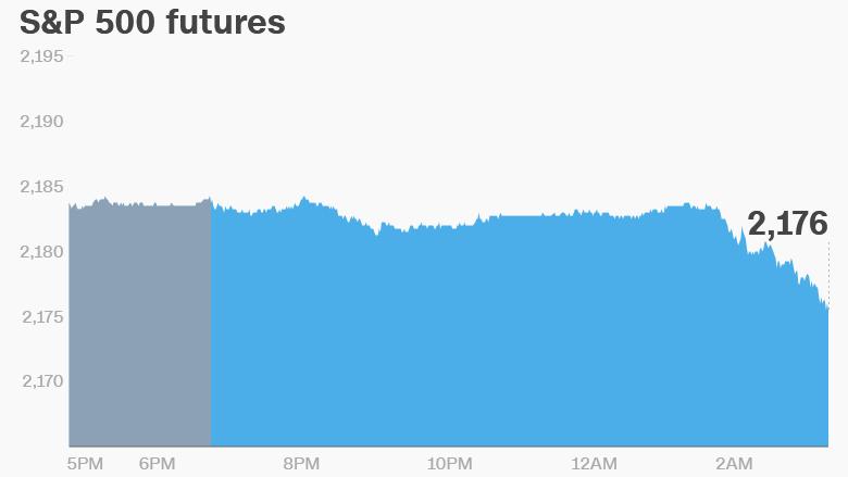 premarkets stocks trading futures