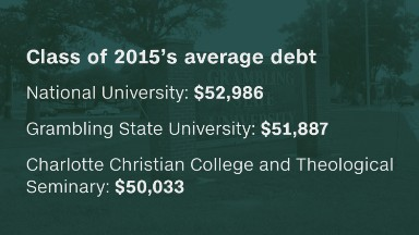 Grads from these colleges have the most debt
