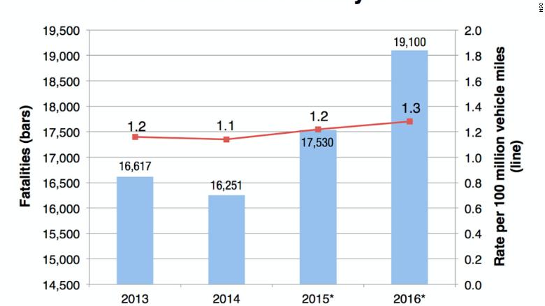 nsc report chart traffic deaths 2016