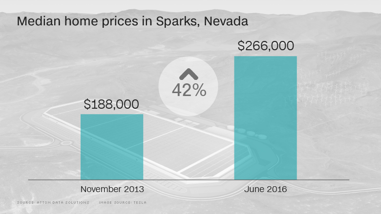 tesla home prices