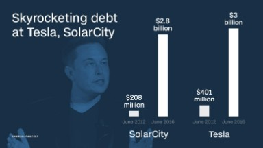 Elon Musk races to solve cash crunch at Tesla, SolarCity