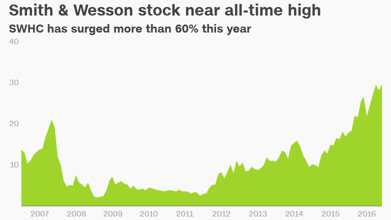 Smith Wesson stock record