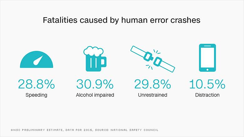 chart human error fatalities