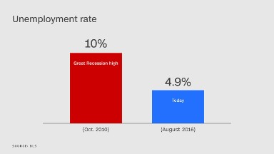 Problem: Most Americans don't believe the unemployment rate is 5%