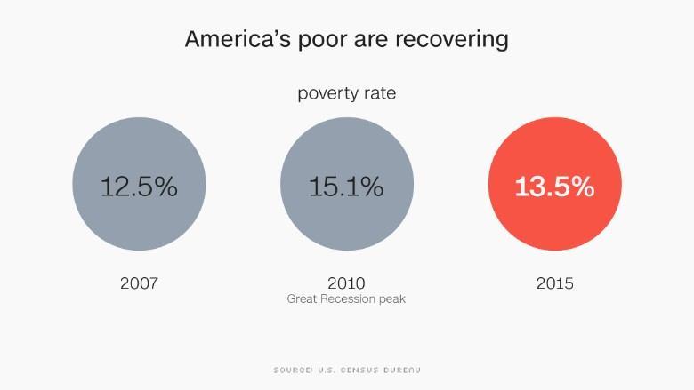 chart poverty 2015