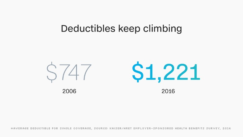 chart deductibles climbing