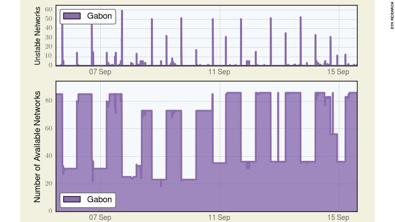 gabon shut off internet