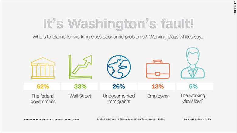washingtons fault