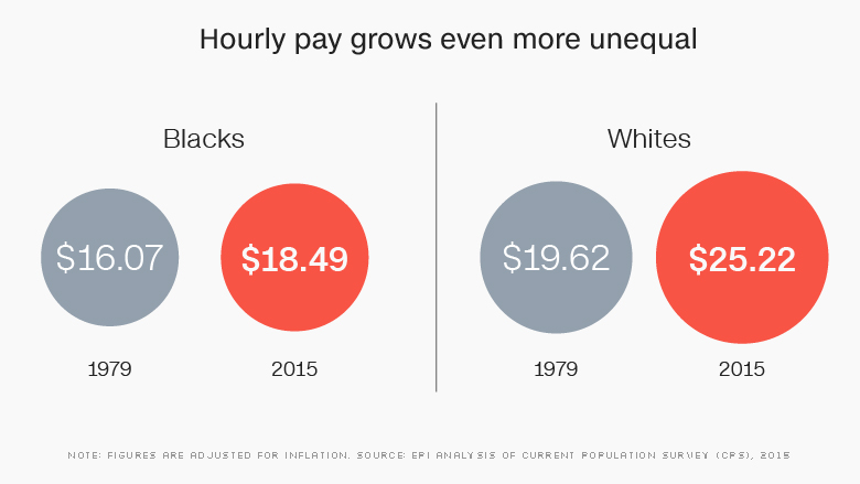 chart black white hourly pay