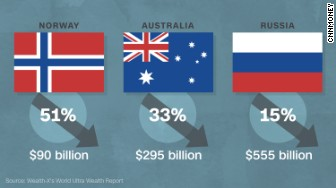 wealth report oil impact