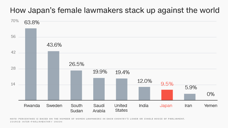 japan female lawmakers chart
