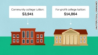 for profit college cost