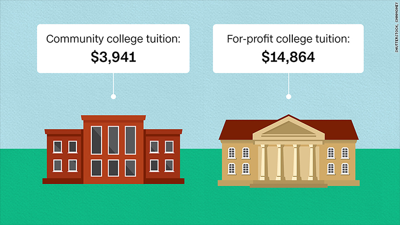 for profit colleges It turns out these schools are way shadier than you're actually thinking.