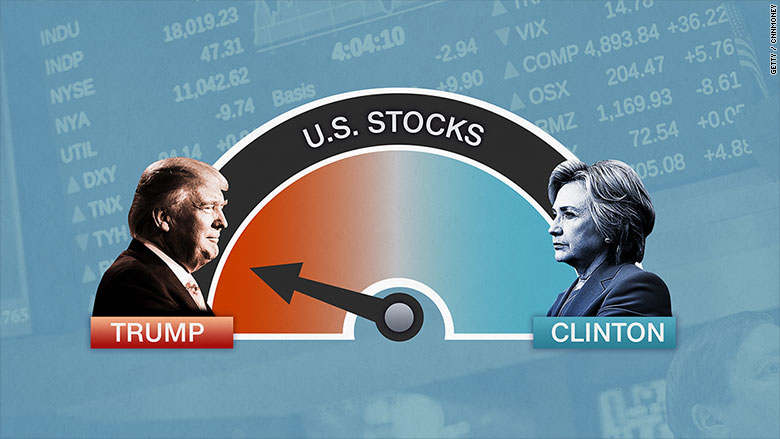 election metrics stocks