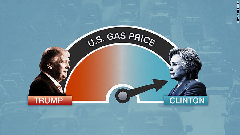 election metrics gas prices