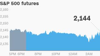 s&p futures 0930