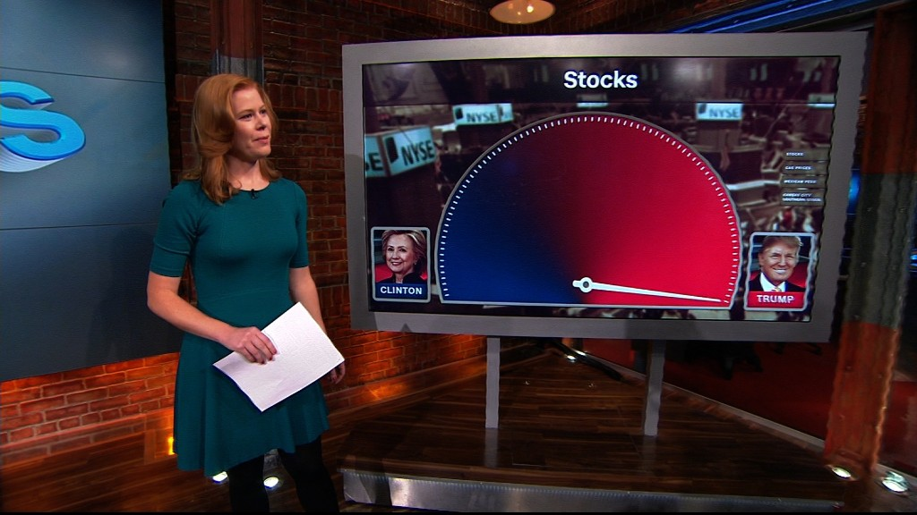 Trump or Clinton? The market says...