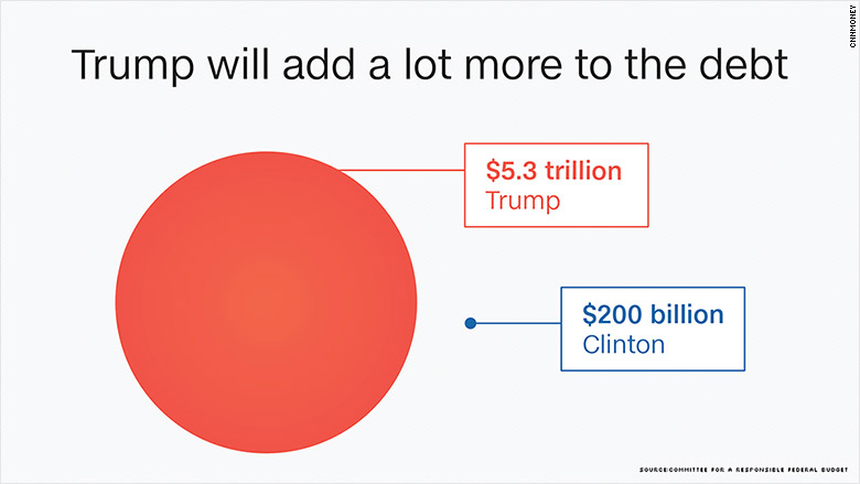 trump clinton debt