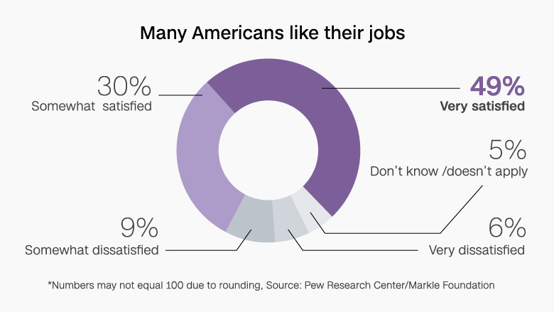 chart like jobs