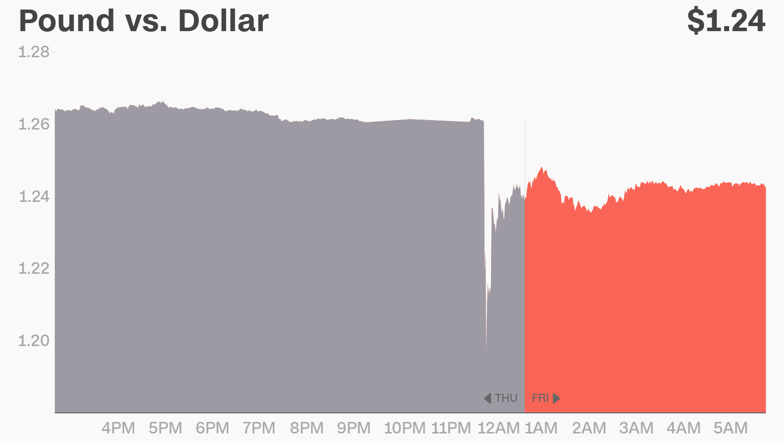 pound dollar flash crash chart