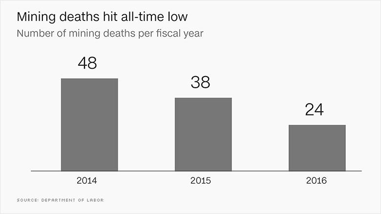 chart mining deaths