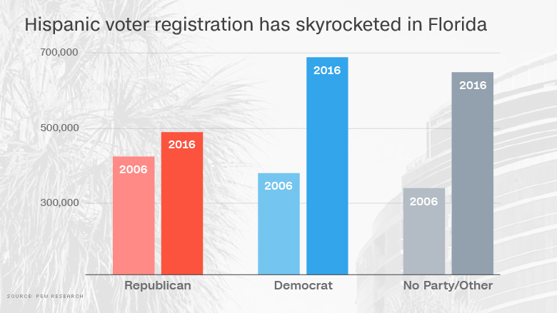 chart florida voter increase